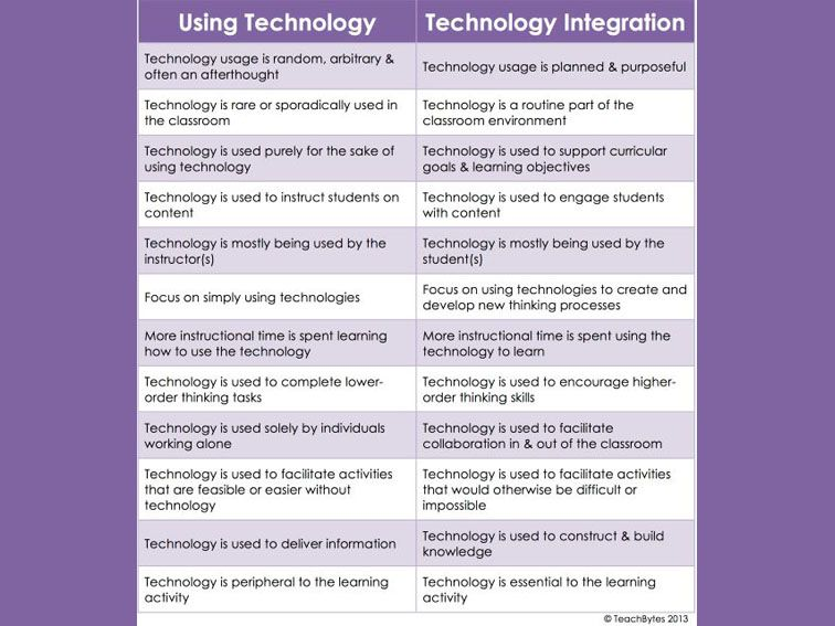 The Difference Between Technology Use And Technology Integration Technology Integration Teaching Technology Educational Technology