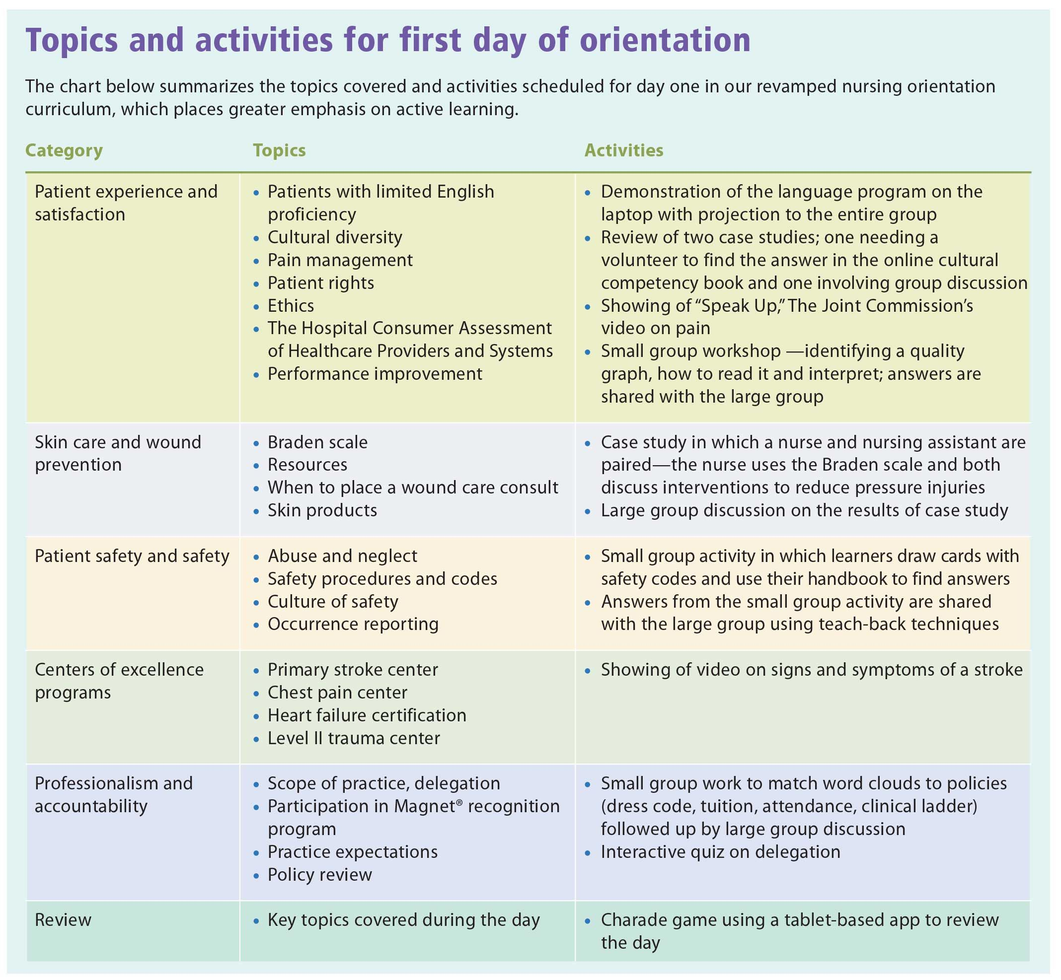 Topic And Activities For First Day Of Nursing Orientation