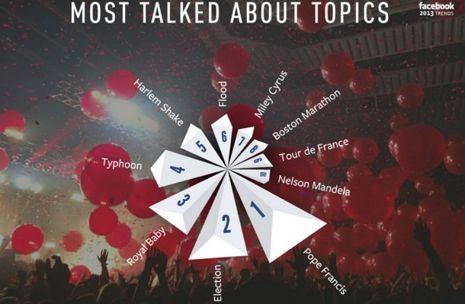 Los temas más hablados en Facebook por todo el mundo durante el 2013