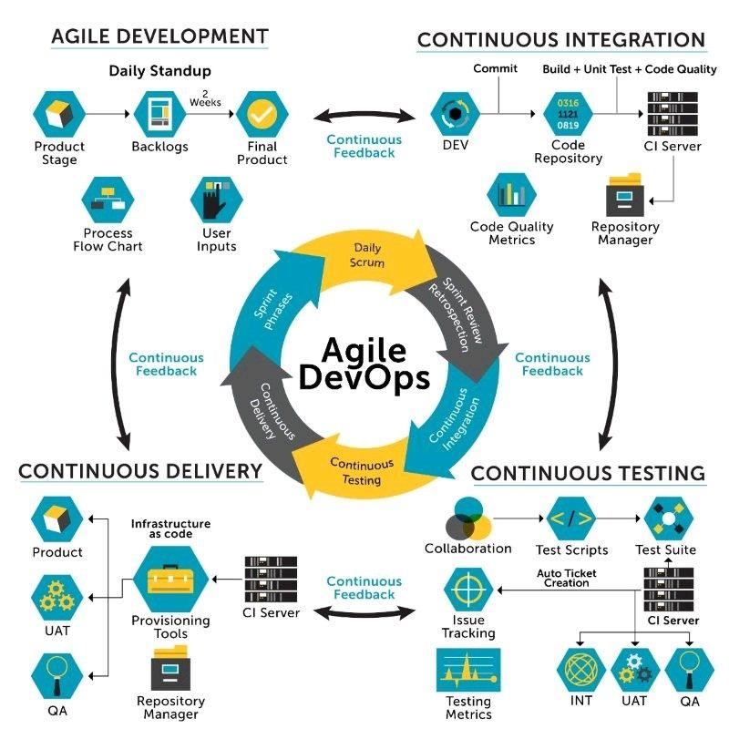Agile DevOps | Gestión de Proyectos | Pinterest | Project management ...