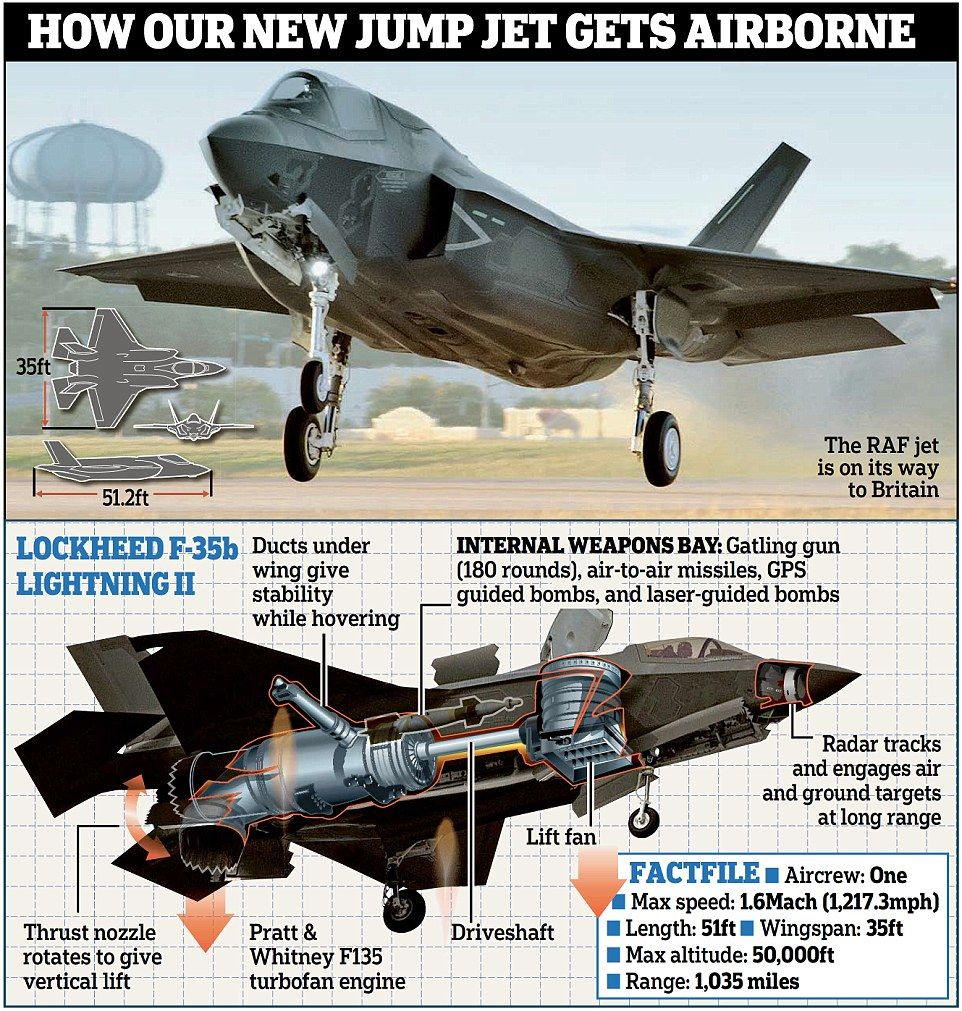 First of UK's £100m stealth F-35B jets roars into Britain