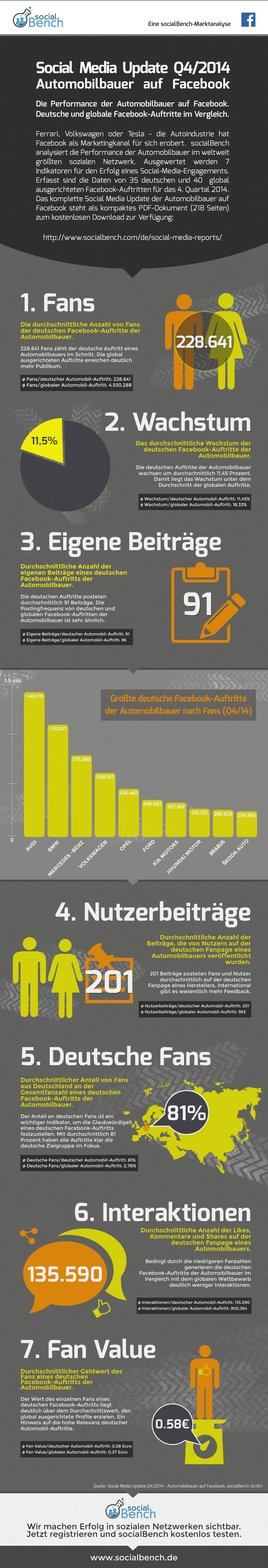 Infografik: Social Media Update Q4/2014 - Automobilbauer auf Facebook http://www.socialbench.com/de/report/automobile/q42014/