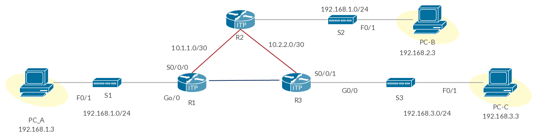Cisco Site To Site Vpn Configuration Example