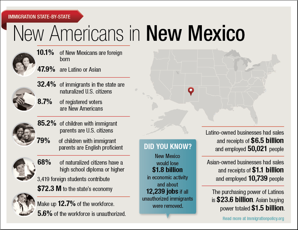 Immigrants in New Mexico