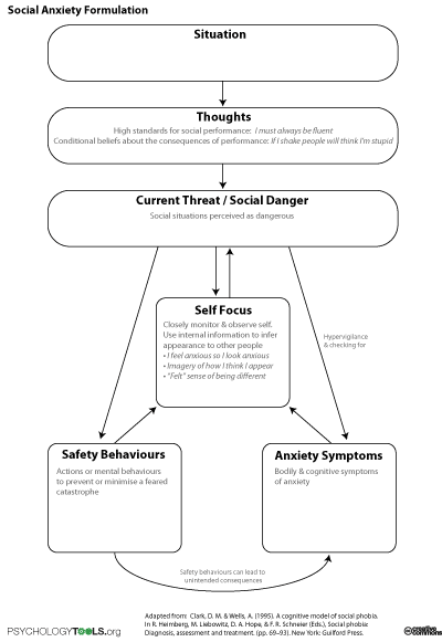 Social Anxiety Formulation Cbt Pinterest Anxiety Social