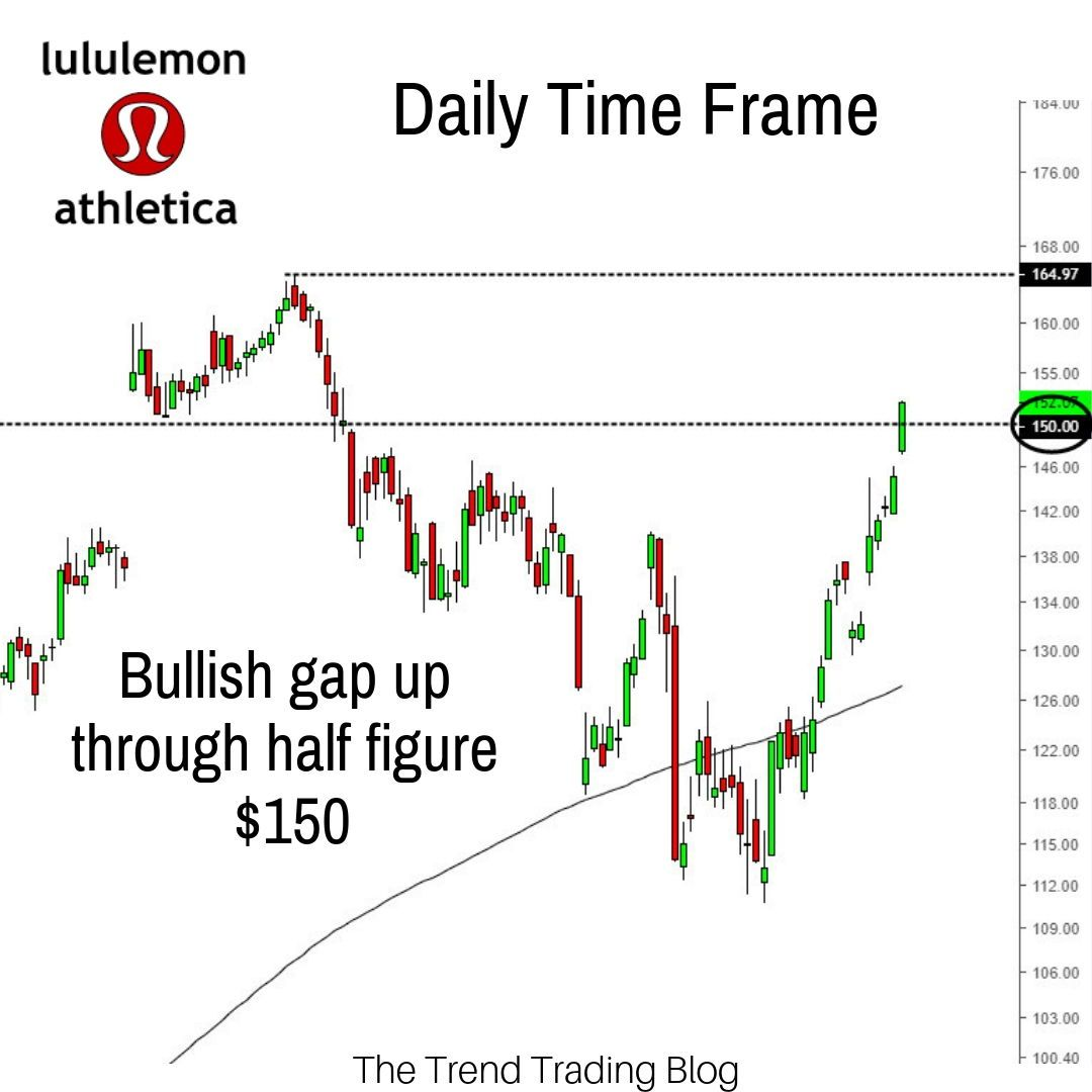 Lulu Is A Stock That Made My Watchlist A Few Times In 2018 Last