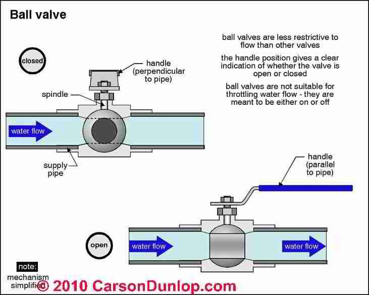 Plumbing System Controls Valves Valve Plumbing Valves Plumbing