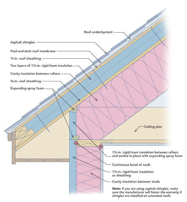 Image Result For Solar Panels Unvented Roof Assembly Interior Wall Insulation Roof Insulation Rigid Insulation