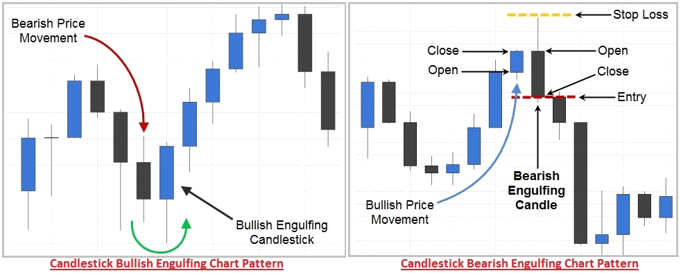 Technical analysis forex trading with candlestick and pattern