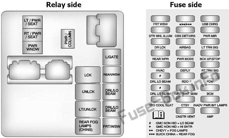 Instrument Panel Fuse Box Diagram Buick Enclave 2014 2015 2016 2017 Buick Enclave Fuse Box Buick