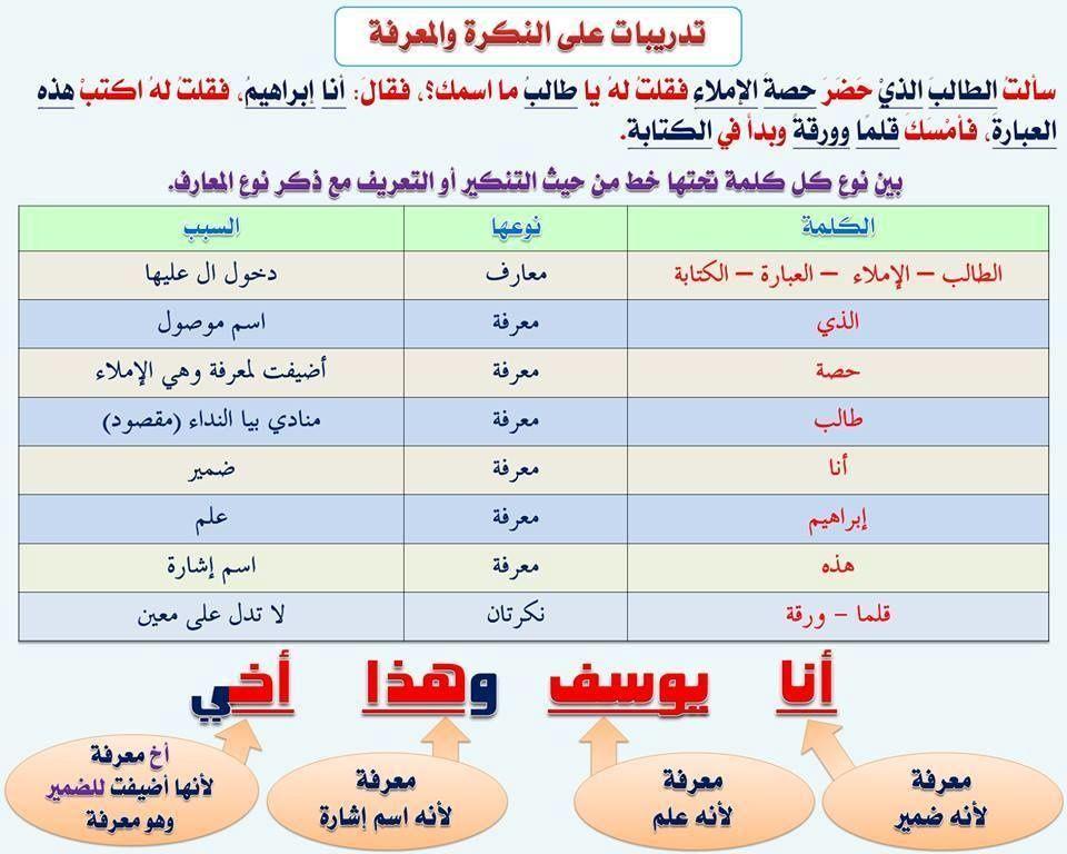 مدخل الى اللغة العربية بطاقات Apprendre L Arabe Exercice Grammaire Langue Arabe