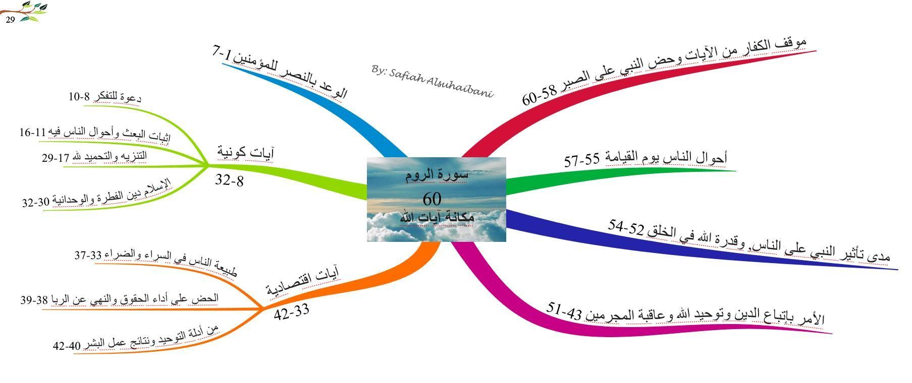 الخرائط الذهنية لسور القرآن الكريم سورة الروم Map Quran Mind Map