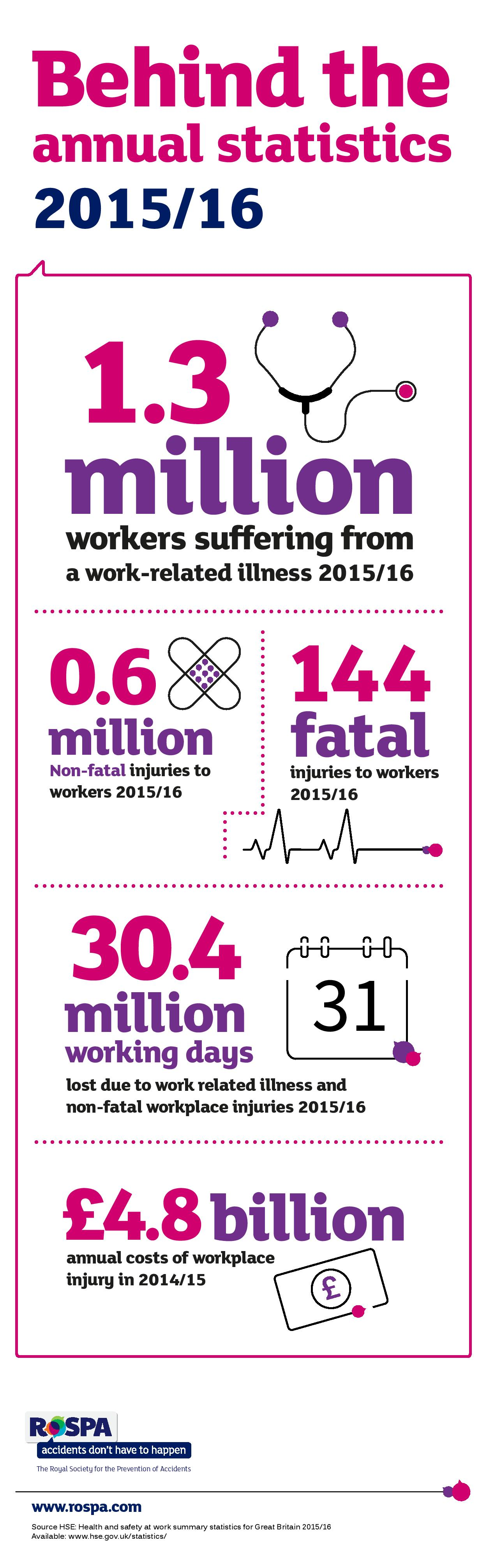 HSE Annual Statistics Behind the figures https//plus