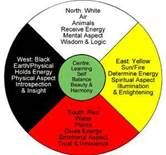 pictures native american medicine wheel - Bing Images