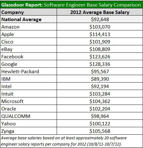 Tech Company Salary