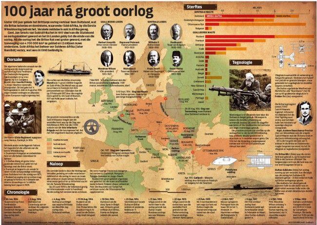 First World War Anniversary Infographic Infographic Berlin Wall