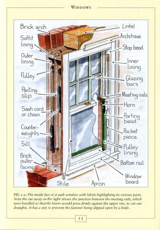 Sash Window From The Edwardian House By Trevor Yorke Window