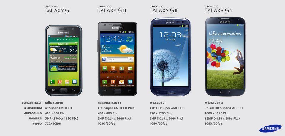 Die Evolution Der Samsung Galaxy S Serie Mobile Gadgets Samsung Galaxy S Mobile Accessories