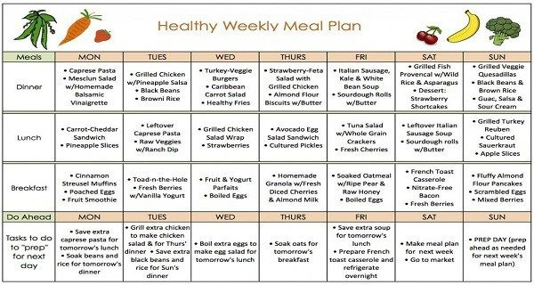 diet chart to lose weight fast at home