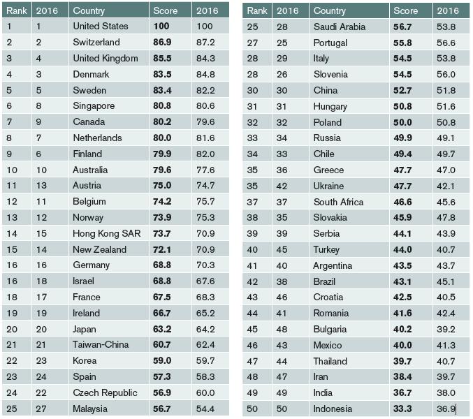 Denmark Has The Fourth Best Higher Education System In The World Study In Denmark Education System Higher Education Education