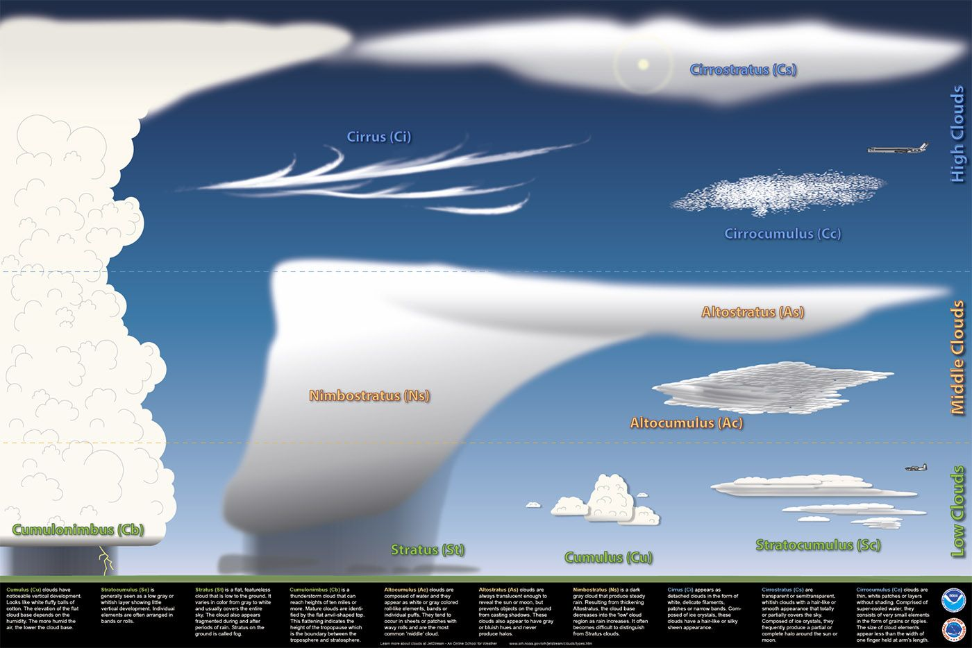 Nws Jetstream The Four Basic Clouds Cloud Type Weather Science Clouds