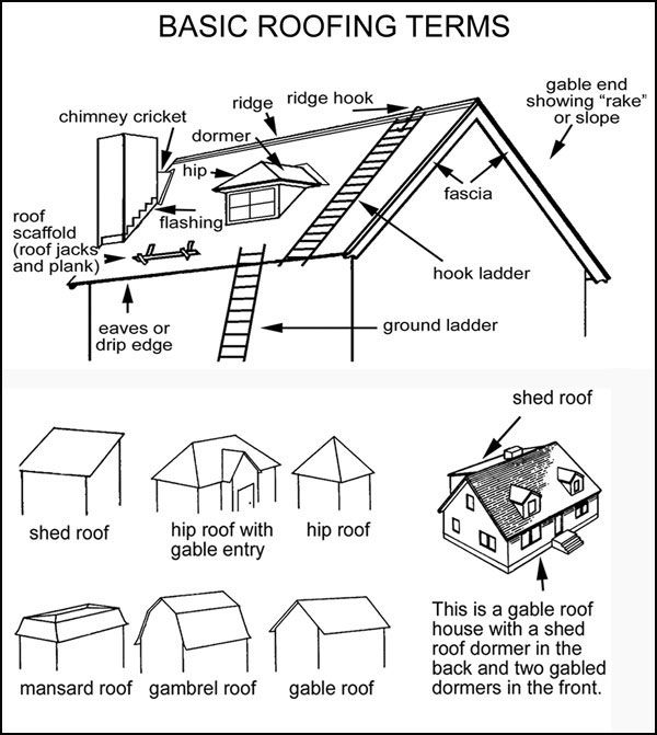 General Roofing Terms Roofing Terms Roofing Gable Roof House