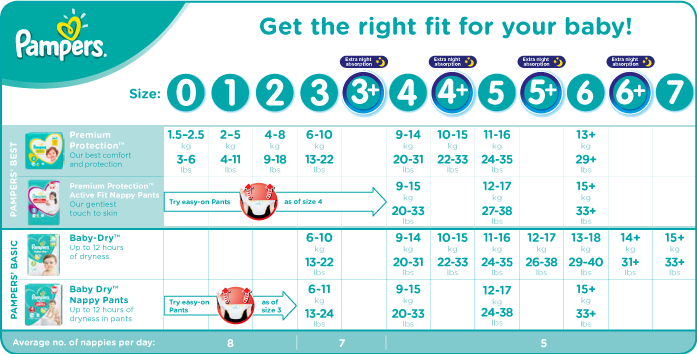 Pampers Diaper Weight And Size Chart