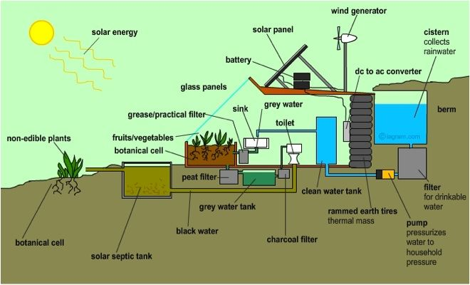 Cross section showing water harvesting and grey water recycling ...