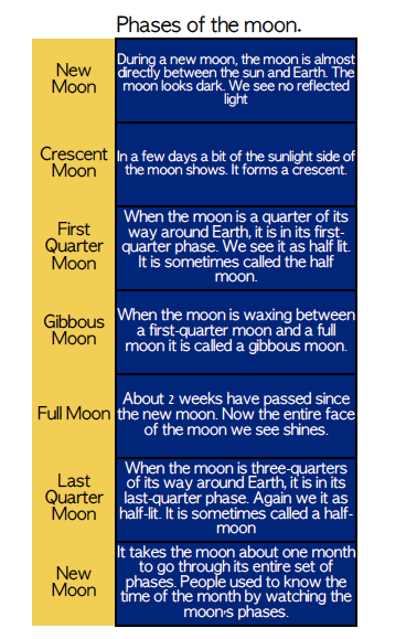 Photo of Astronomy: Phases of The Moon Learning Ideas
