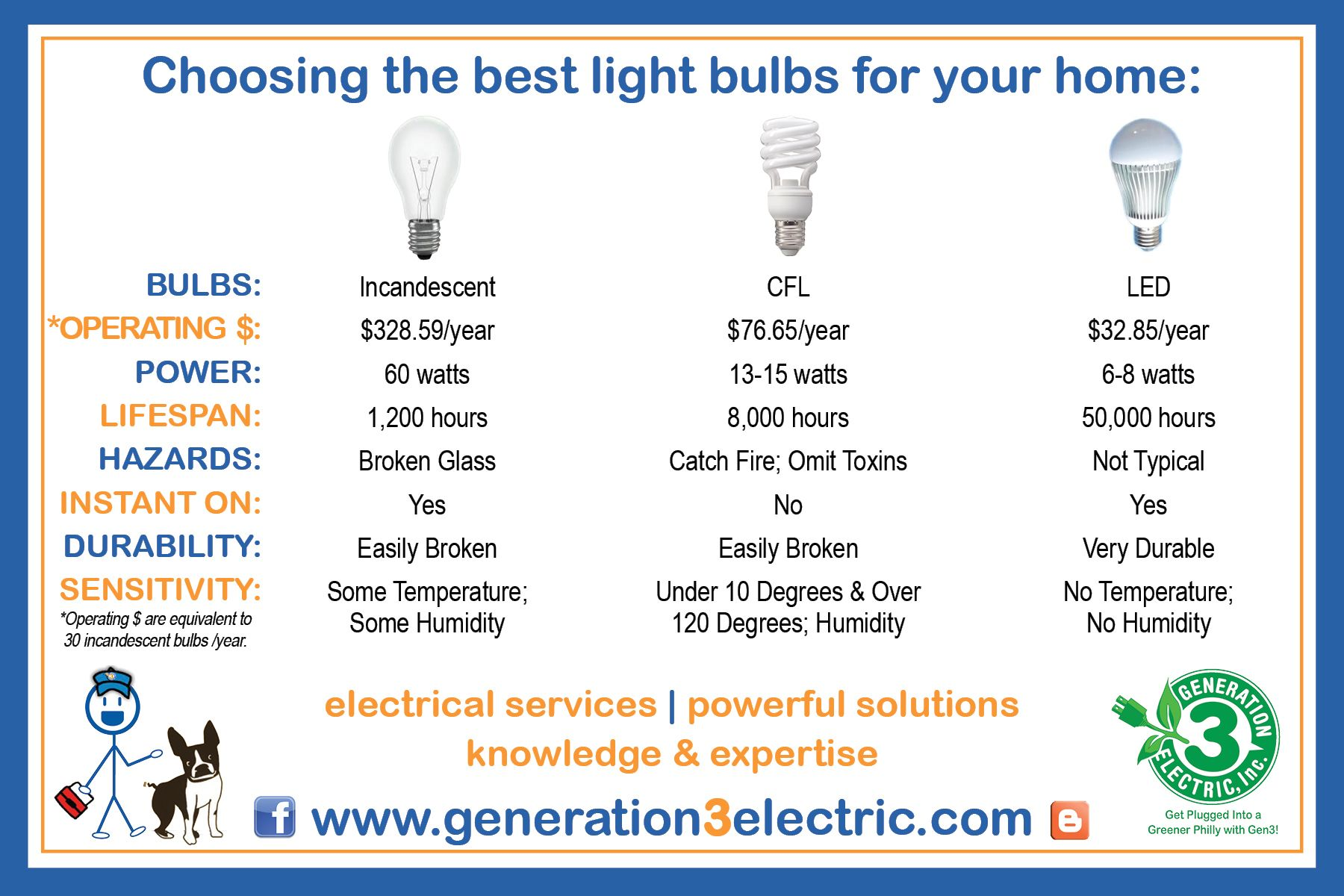 Recycle Light Bulbs Home Depot