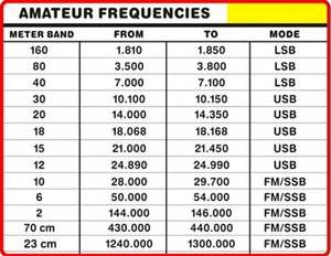 Cb Frequency Chart Saferbrowser Yahoo Image Search Results Ham