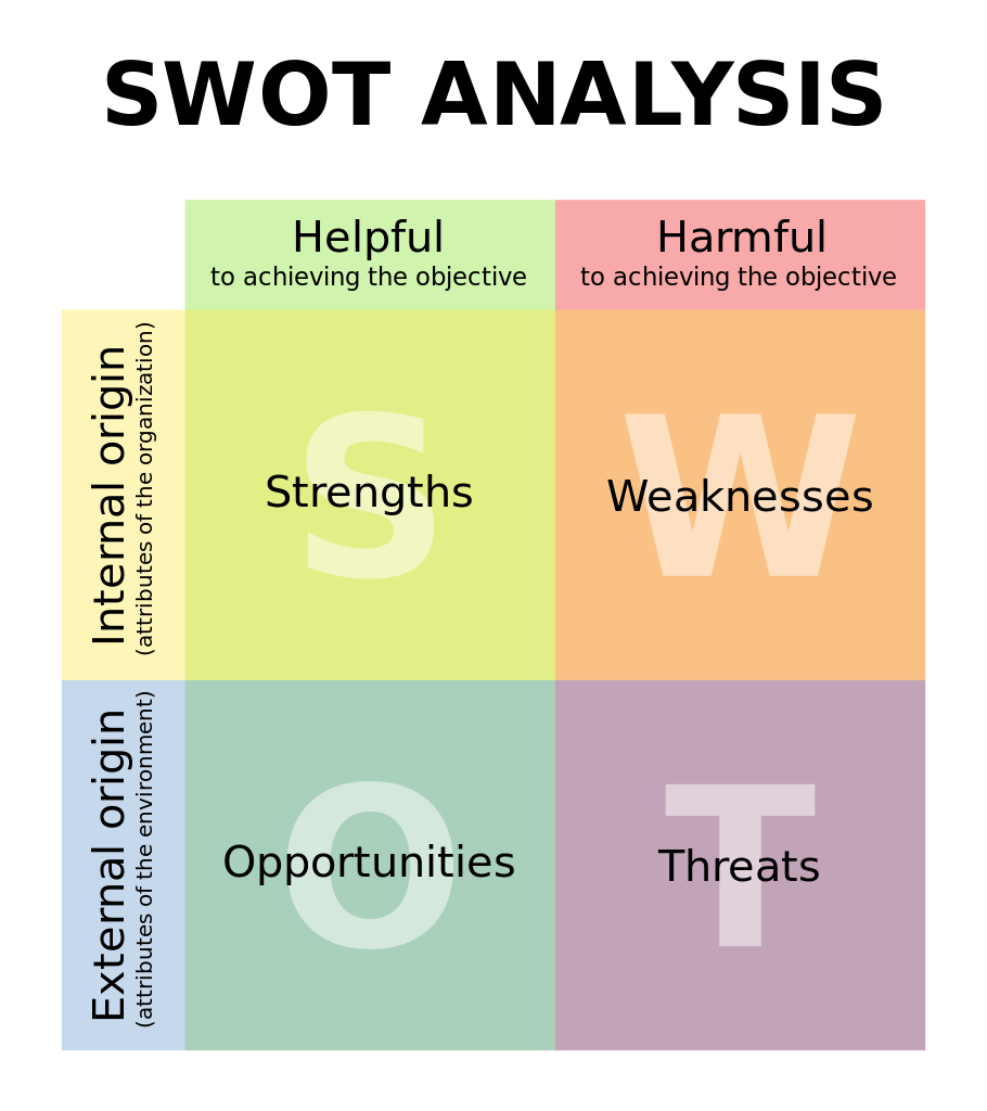 Swot Analysis Matrix  Bizness    Swot Analysis Pmp
