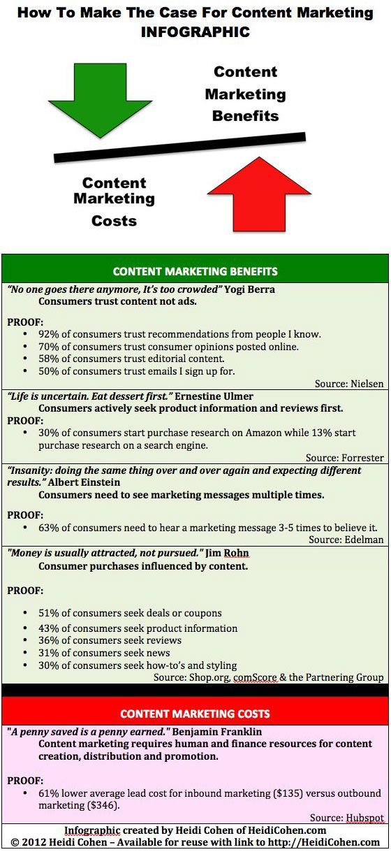 Making The Case For Content Marketing Requires A Cost Benefit Analysis To Determine Wheth Content Marketing Infographic Infographic Marketing Content Marketing