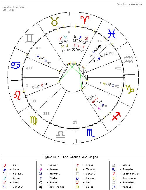 Ministries : Goto horoscope