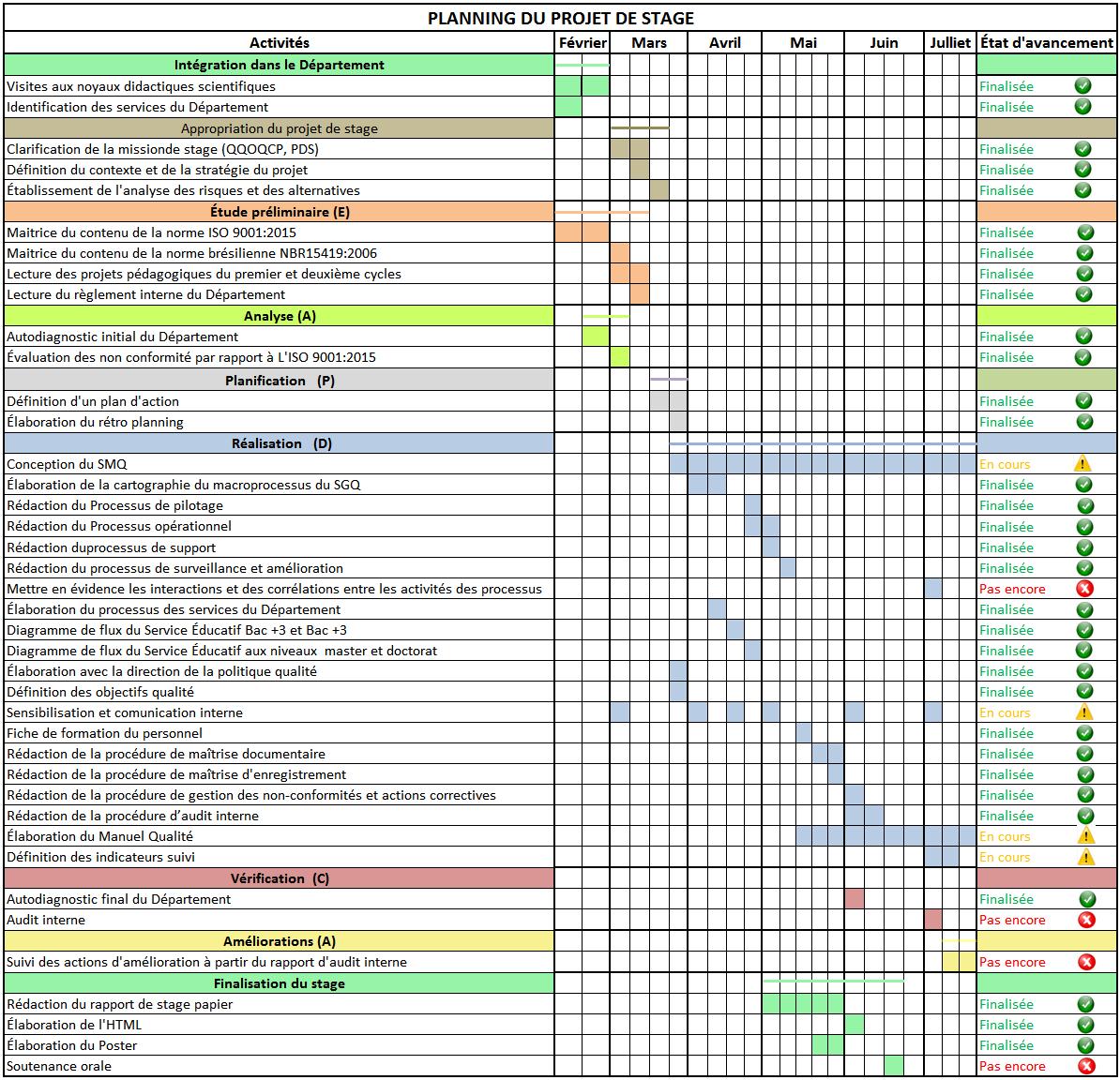 Diagramme De Gantt Retro Planning Images