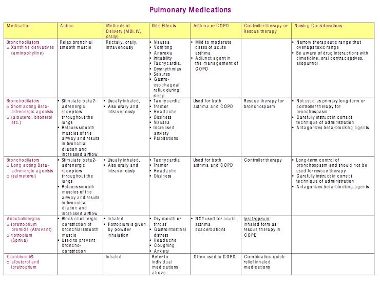 pulmonary medications  part 1 of 2
