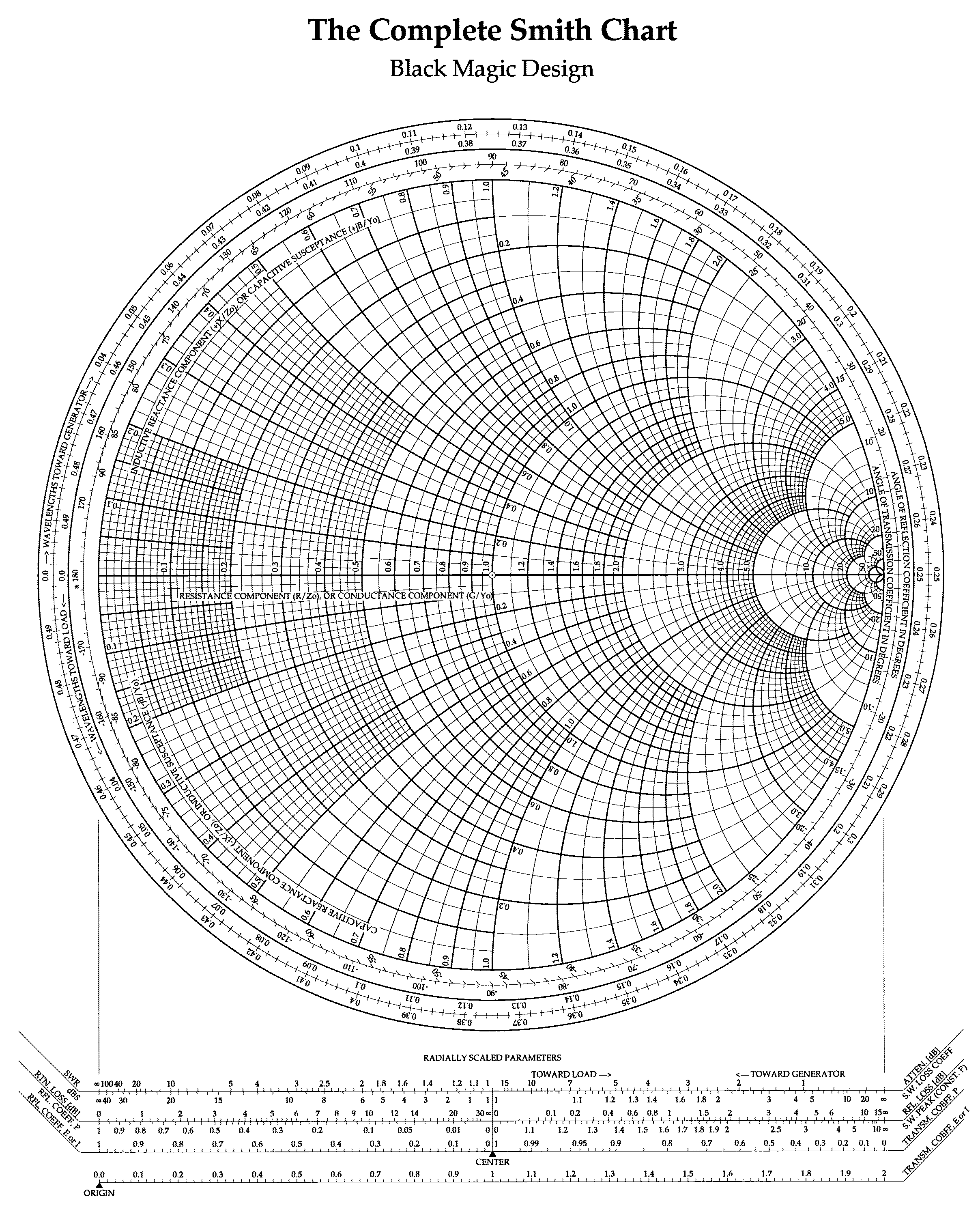 The Complete Smith Chart  Black Magic Design  Infographic