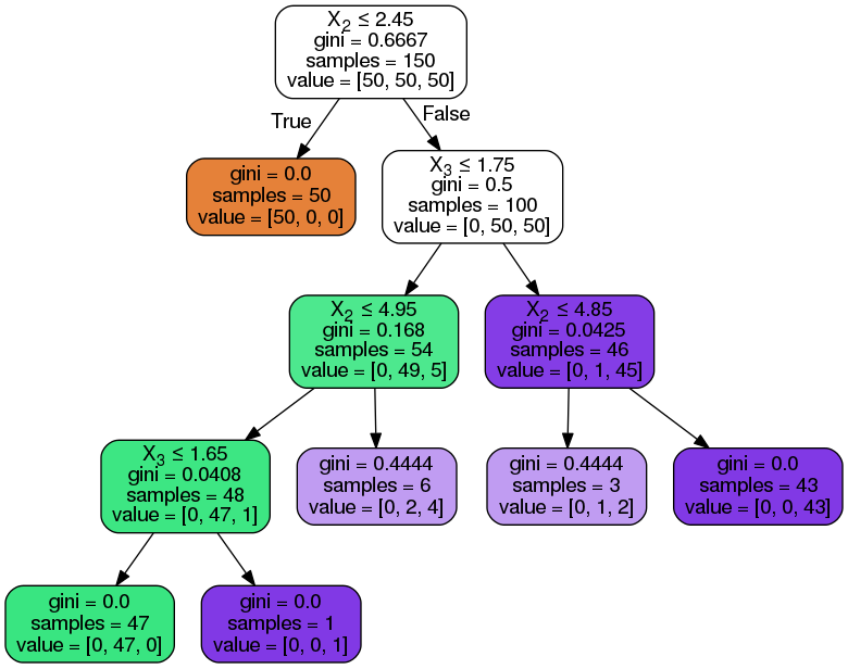 Machine learning with Decision Trees, Alan Brown, Tendron