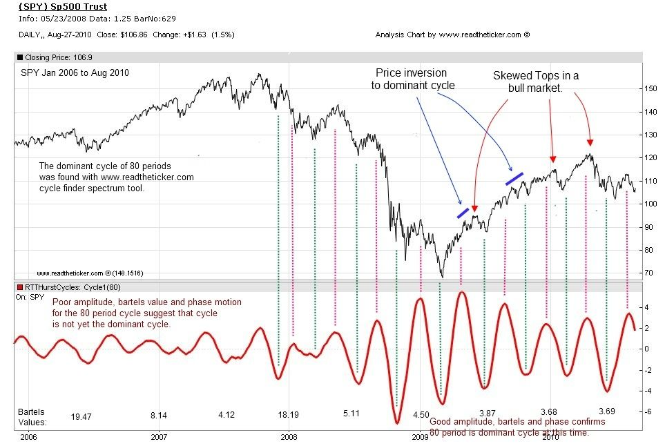 Hurst Cycle Spy Cycle Projects To Try Chart