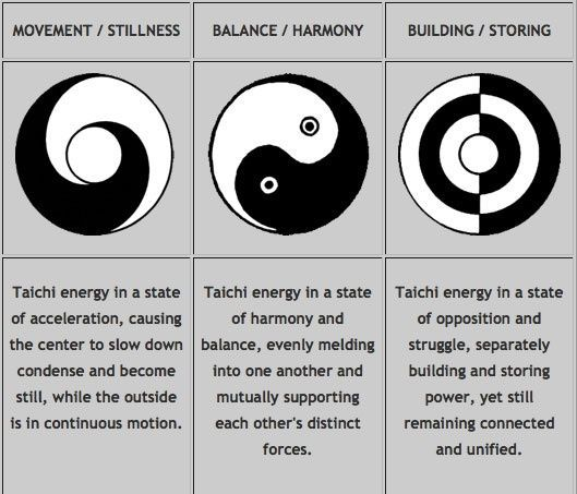 """an analysis of the taoism and tai chi The relationship between tai chi and taoism is better observed when the idea expressed in the verses of lao tsu, the founder of taoism, is echoed in the movements of tai chi as for example: """"stiff and unbending is the principle of death."""