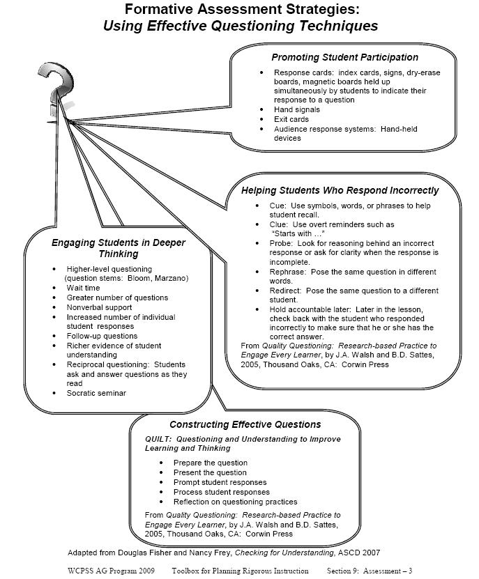 FormativeAssessmentStrategiesPng  Assessment