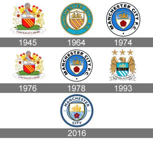Znachenie Manchester Siti Logotip I Simvol Istoriya I Evolyuciya In 2020 Manchester City Logo Manchester City City Logo