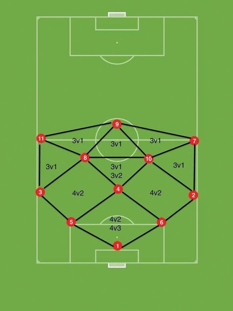 Football Soccer Training System Soccerdrills Taktik