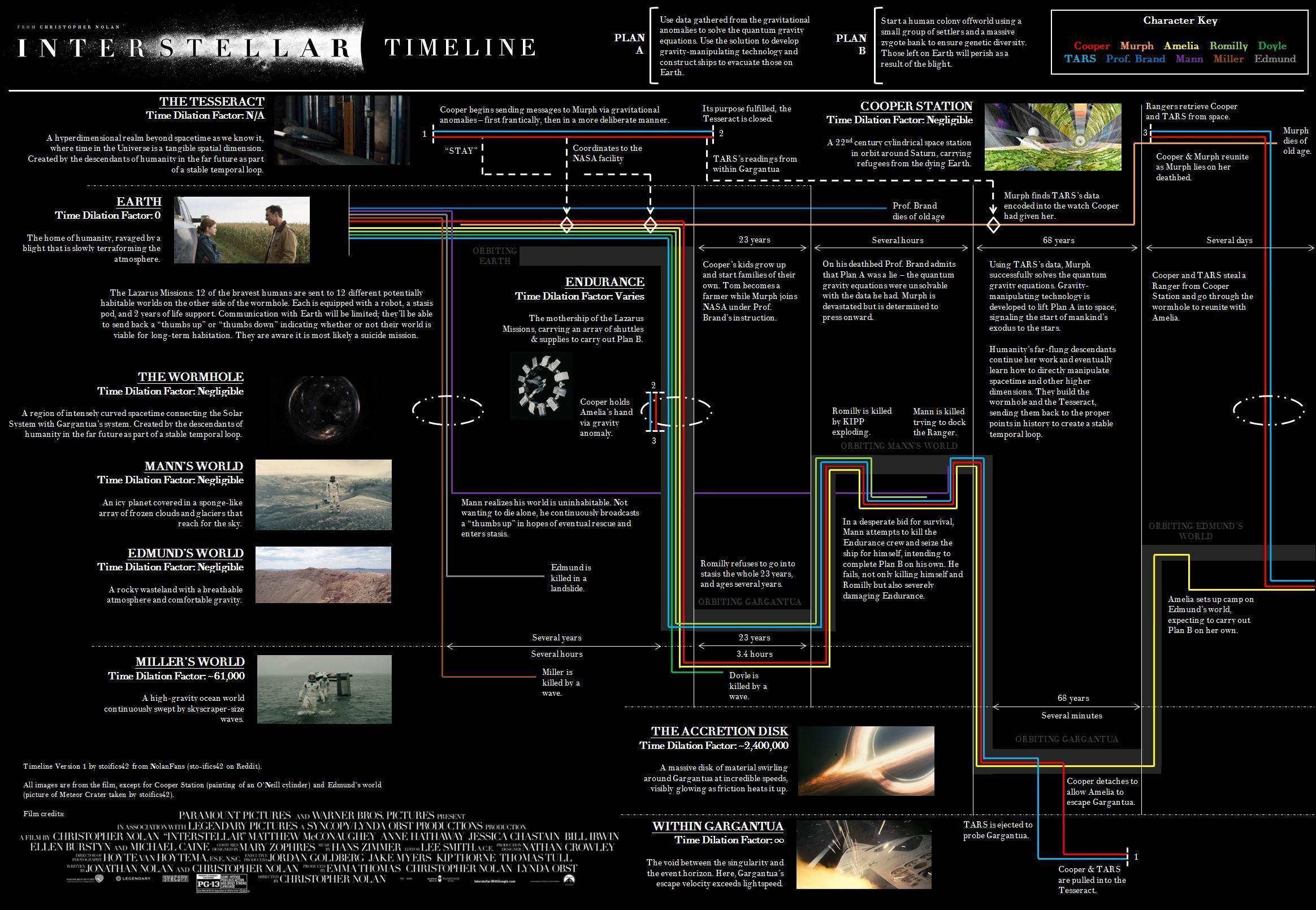 Foto de 'Interstellar', infografías explicando las líneas temporales y la trama (2/2)