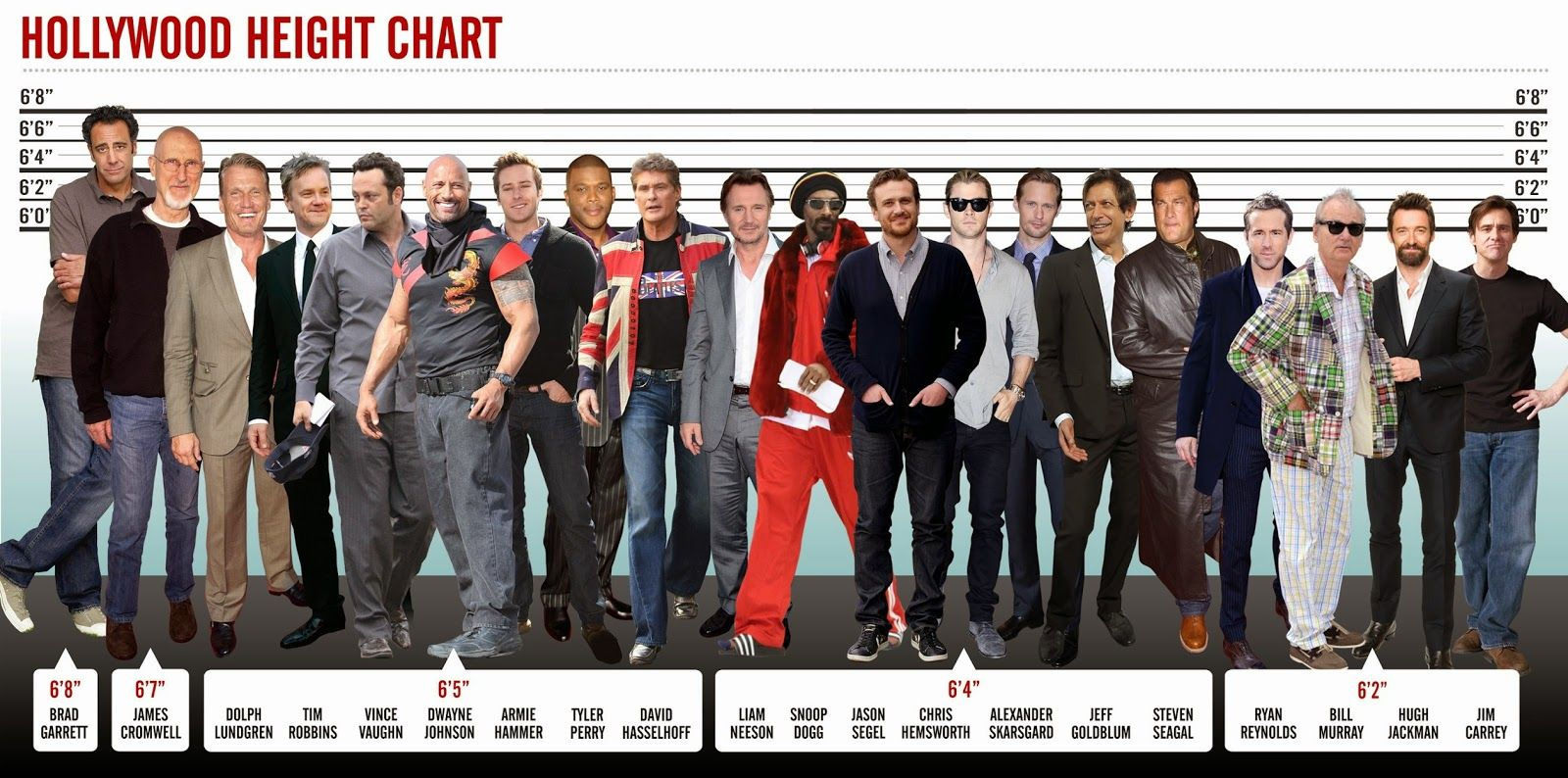 Celebrity Heights How Tall Are Celebrities Heights Of Celebrities Tallest Men In Hollywood Height Chart Tall Actors Height Chart Hollywood
