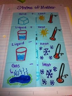 Changing States Of Matter Foldable Science Notebooks border=