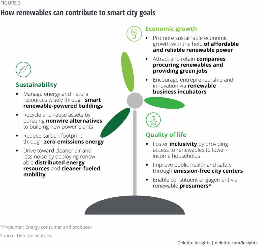 Deloitte developed 360° frameworks for smart #renewable