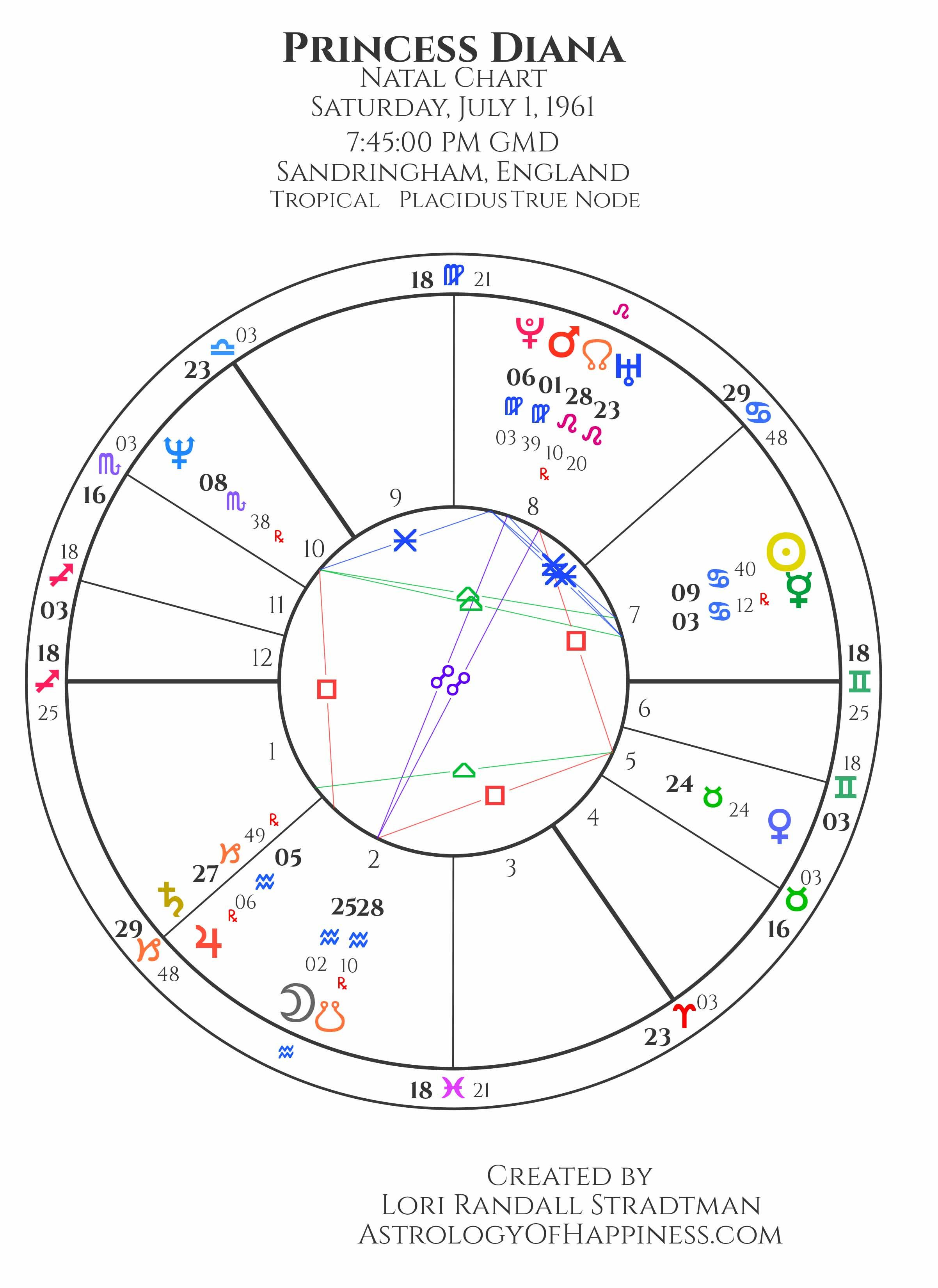 Studying Princess Diana's chart tells a lot about her rise to fame ...