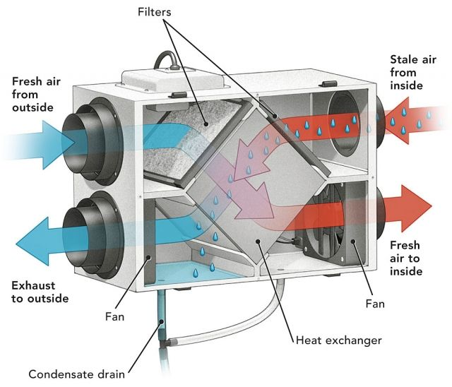 Pin By Robert T On Bs Heat Recovery Ventilation House Heating Heat