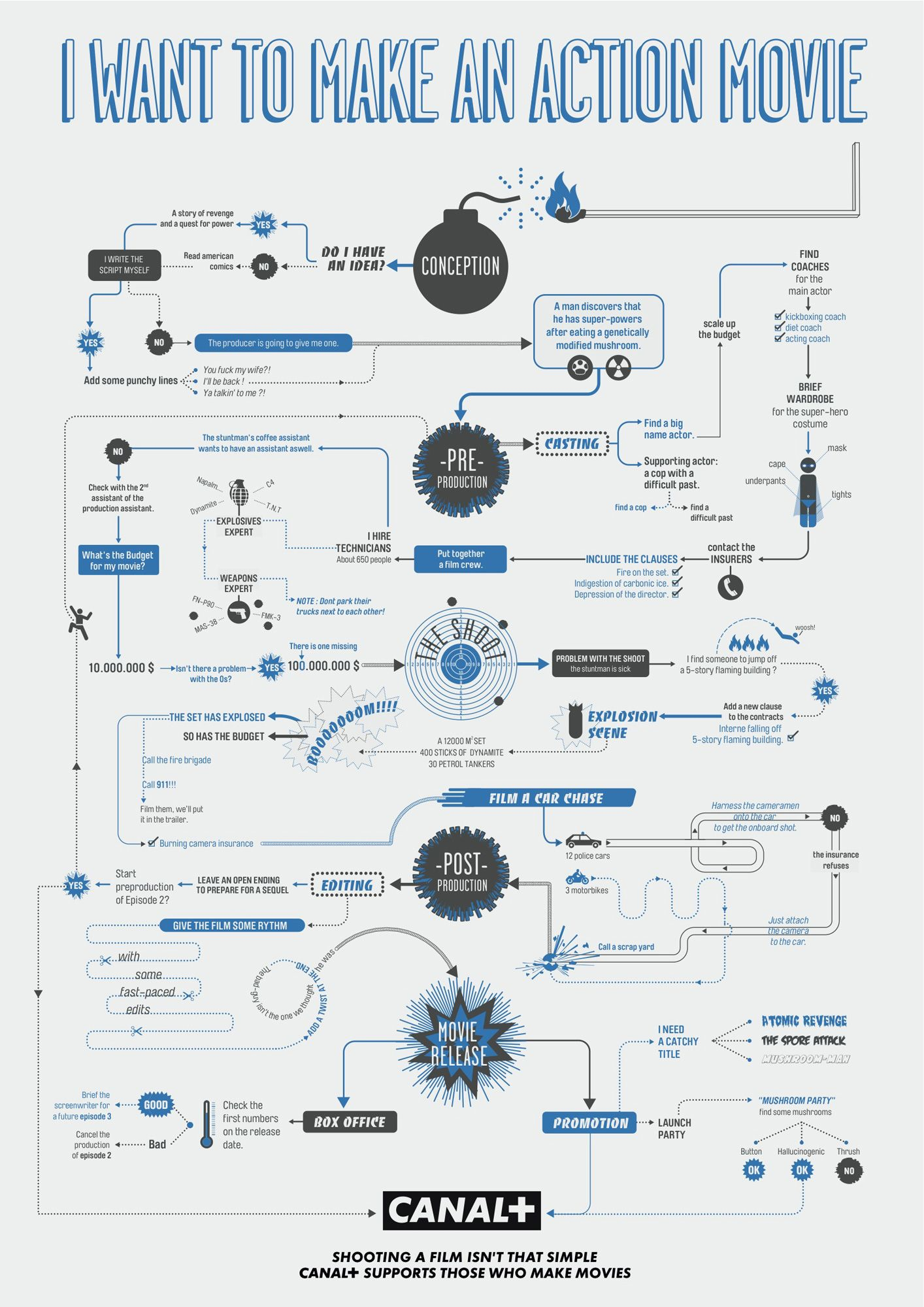Infographics of the Day: Flow Charts For Making Horror or Action ...